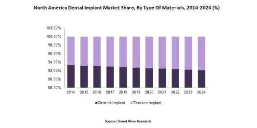 North America Dental Implant Market Share By Type Of Materials 2014 2024  - Factors Impacting Dental Implants Market Growth
