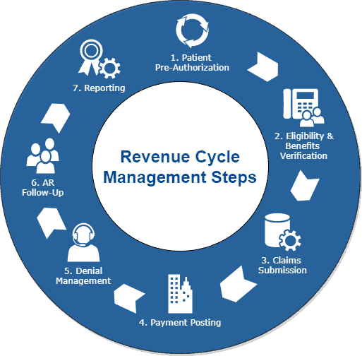 13 steps of revenue cycle management