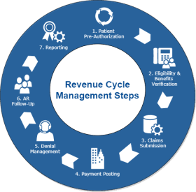 RCM-features Revenue Cycle Management (RCM) Is a Process