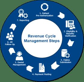 Revenue Cycle Management, Revenue Cycle Management (RCM) Is a Process
