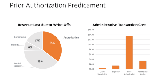PA predicament - 5 Reasons why Prior Authorizations are Challenging