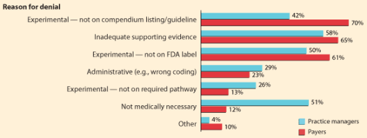 reasons for PA denial - 5 Reasons why Prior Authorizations are Challenging