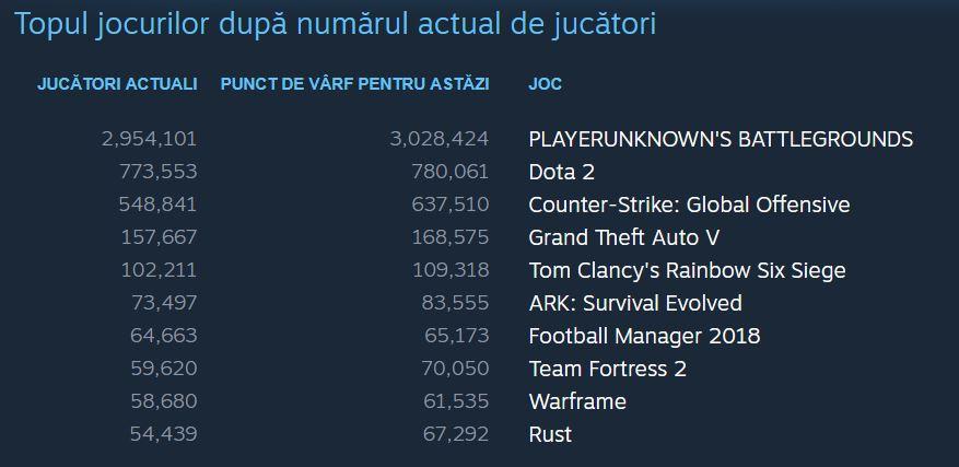 Top Jocuri Steam utilizatori simultani