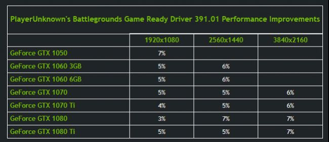 Nvidia PUBG Patch Performanta Driver