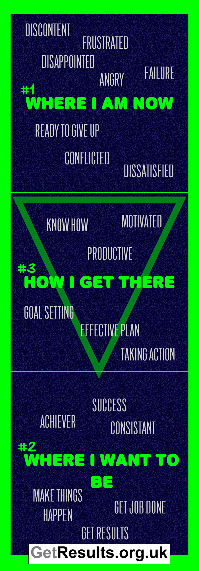 Get Lasting Results: process illustration