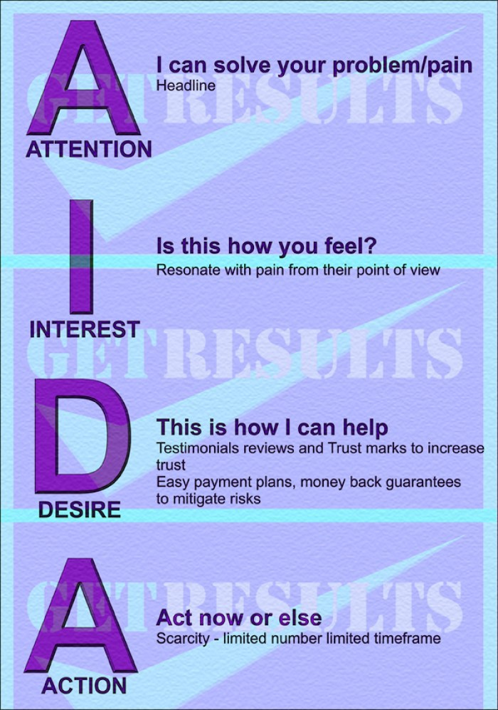 Get Results: Attention Interest Desire Action (AIDA)