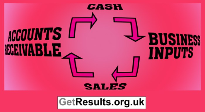 Get Results: cash cycle