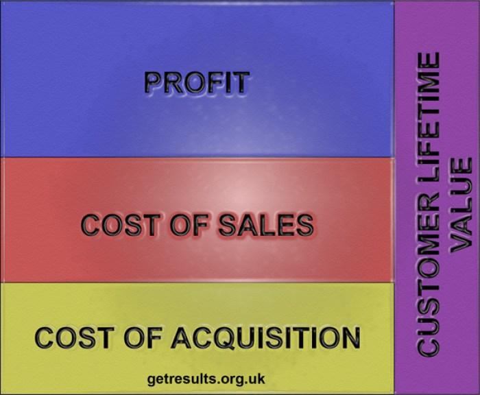 Get Results: customer lifetime value
