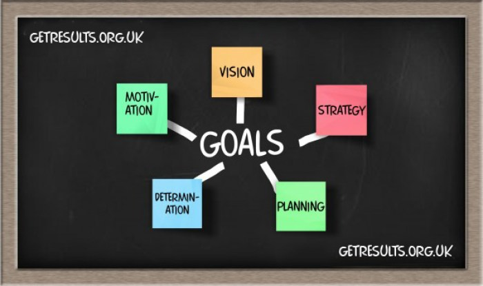 Get Results: goal setting components