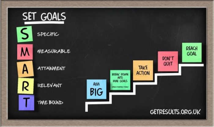 Get Results: goal setting model
