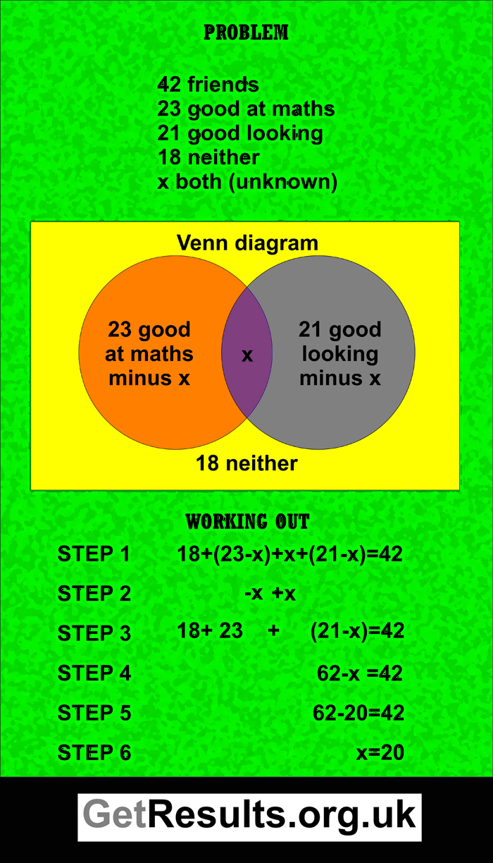 Get Results: Venn diagram
