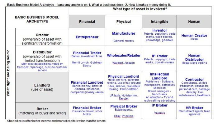 Get Results: Business model archetype