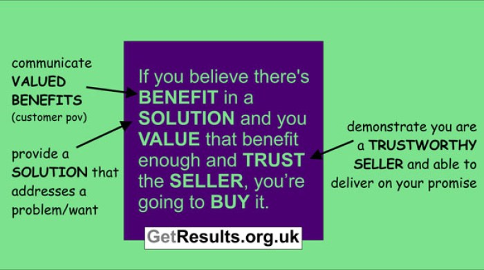 Get Results: components of buying