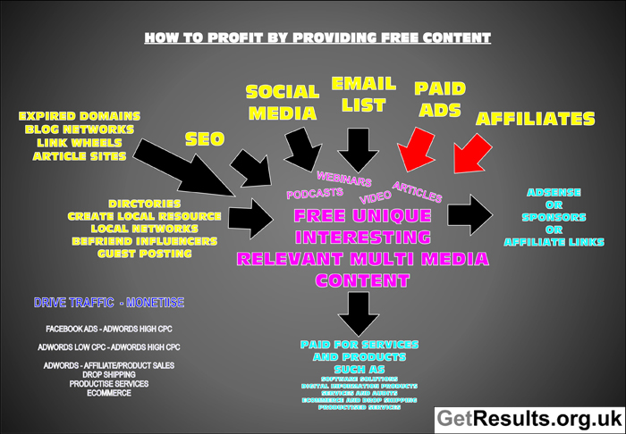 Get Results: how to profit from providing free content