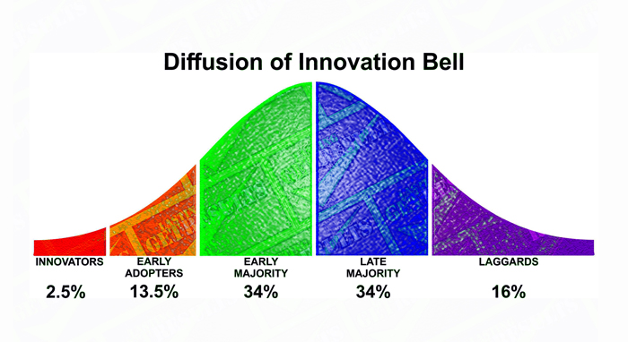Get Results: diffusion of innovation bell