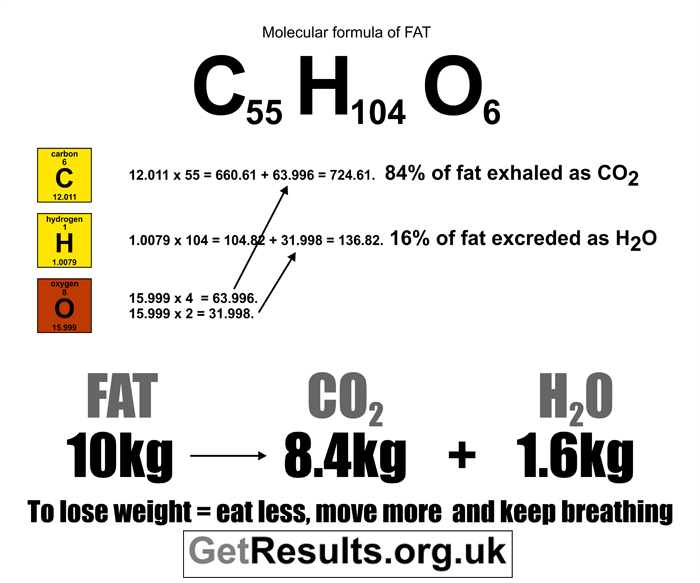 Get Results: molecule formula of fat to lose weight graphic
