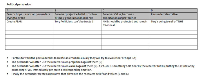 Get Results: political persuasion examples