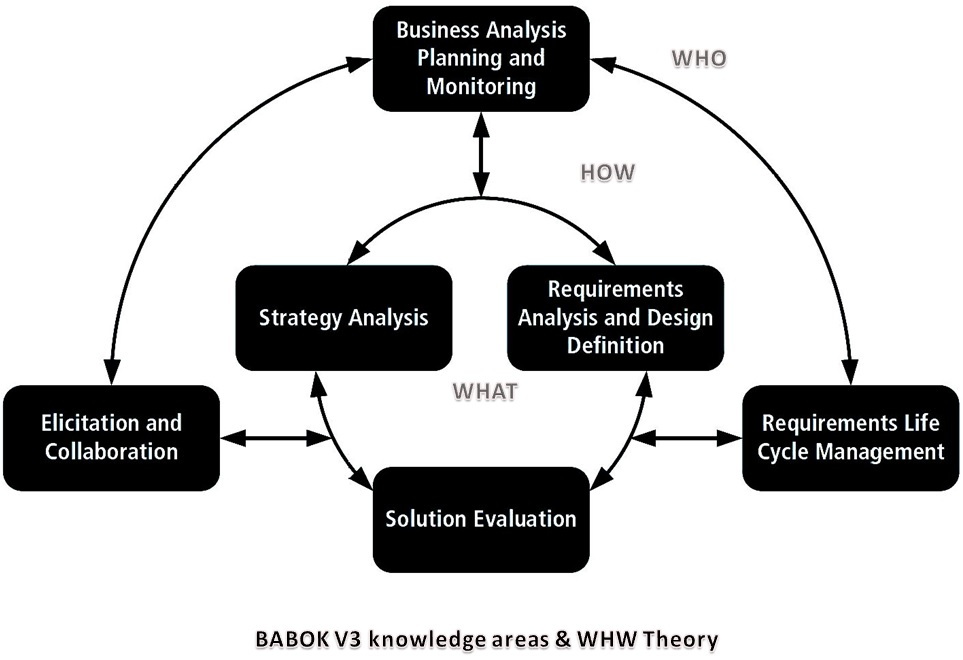 The WHW Theory