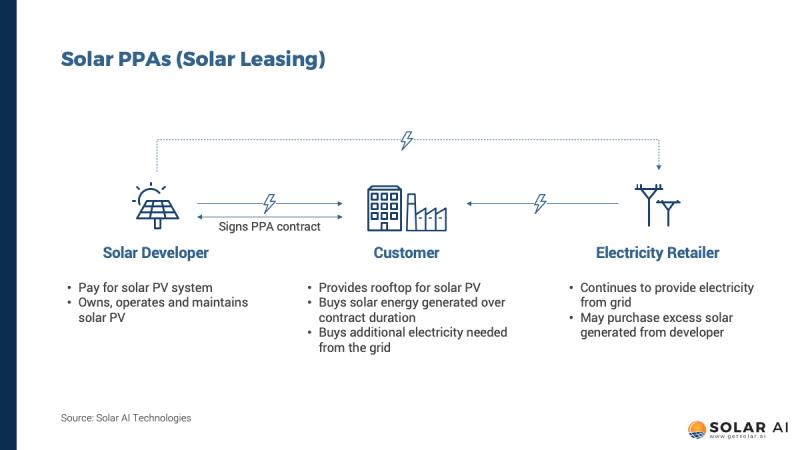 solar ppa and leasing singapore solar ai