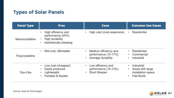 types of solar panels comparison solar ai