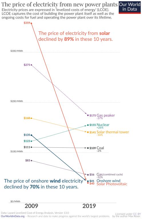 solar energy price 10 year price changes