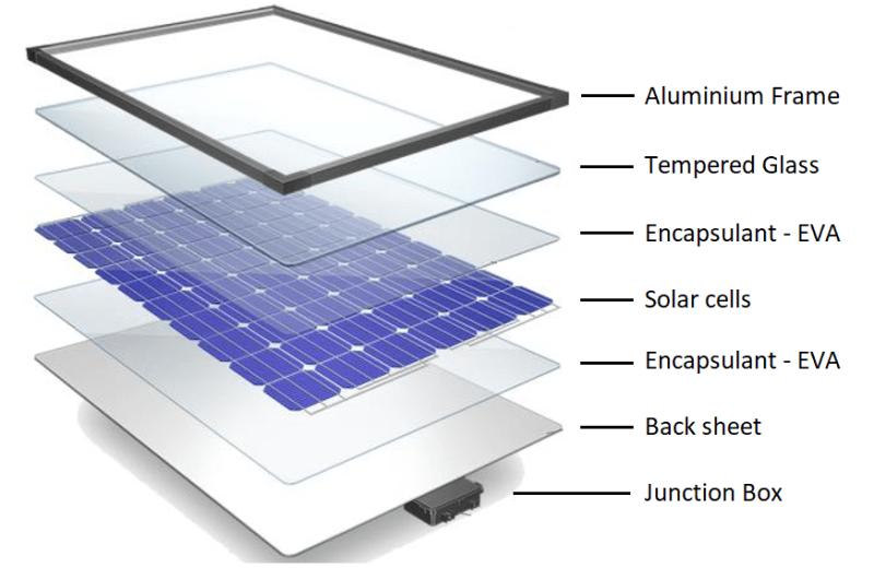 solar panel layers solar ai