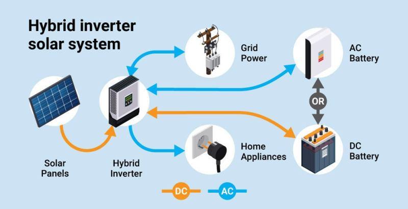 solar battery ready inverter singapore