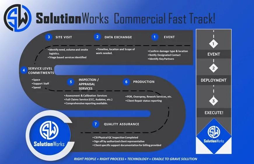SolutionWorks Commercial Fast Track