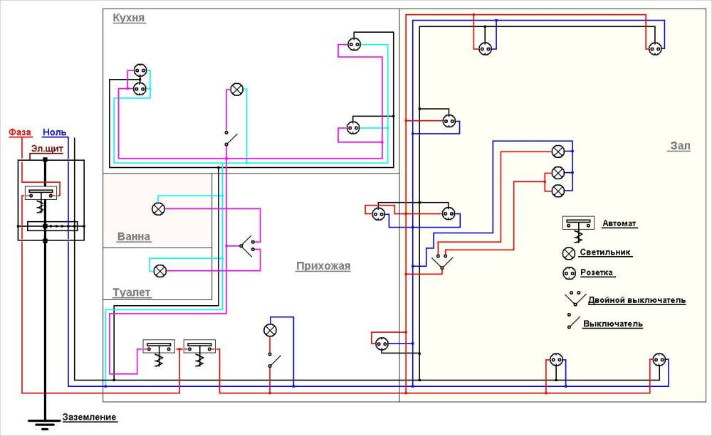 medium resolution of as an illustrative example we use a ready made simple wiring diagram in a one room apartment