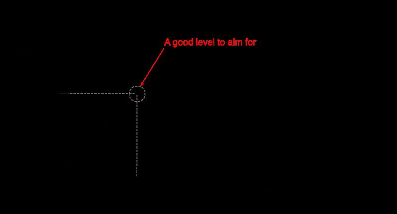 More Talkative Chart