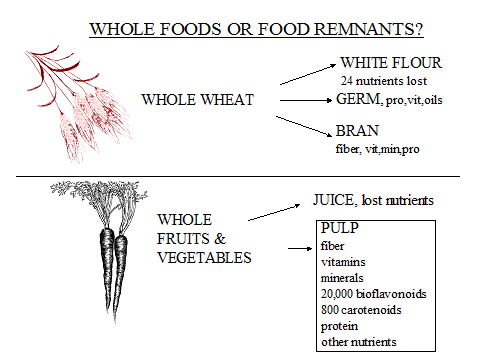 whole foods or remnants