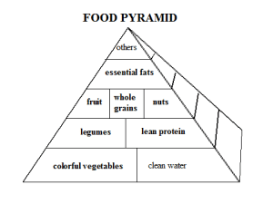 Laws of Optimal Nutrition