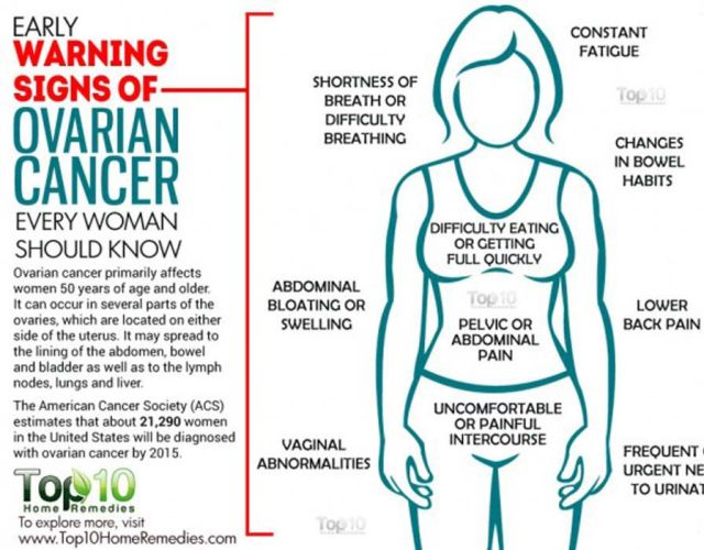 Don T Forget Your Ovaries Ovarian Cancer Awareness Getting Me Back