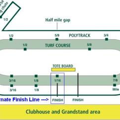 Track And Field Diagram Series Parallel Wiring A Panning For Gold In The Keeneland Handicapping Database Gettingkeeneland Alt Finish