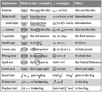 paragraph essay outline printable word doc also editing symbols chart proofread rh sac cas