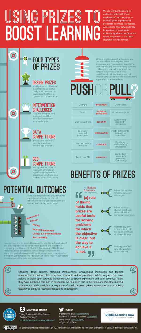 Infographic Prize & Pull Mechanisms Booting Learning