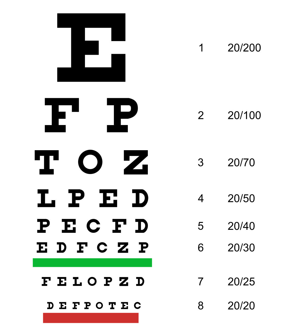 Eye Chart Numbers and What They Mean