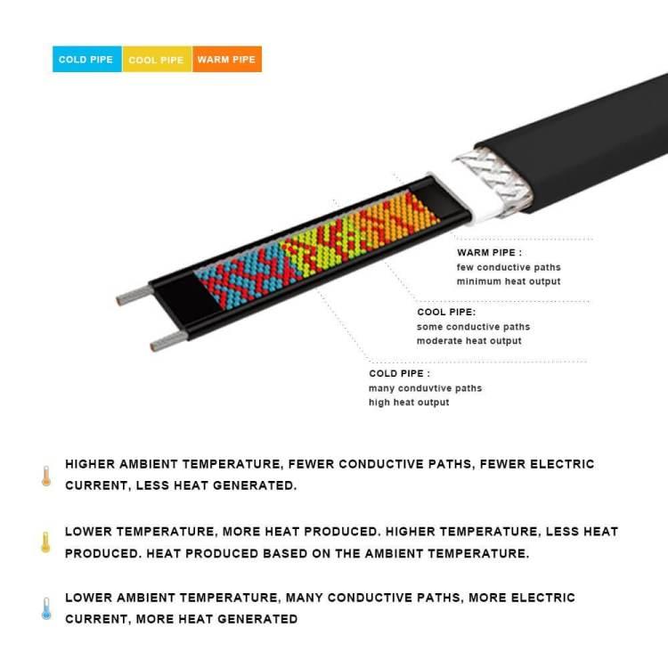 Self Regulating Heat tape
