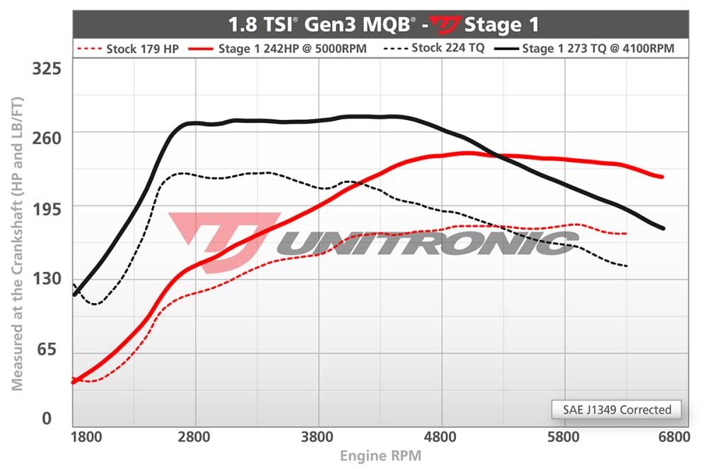 medium resolution of unitronic stage 1 242hp 273lb ft