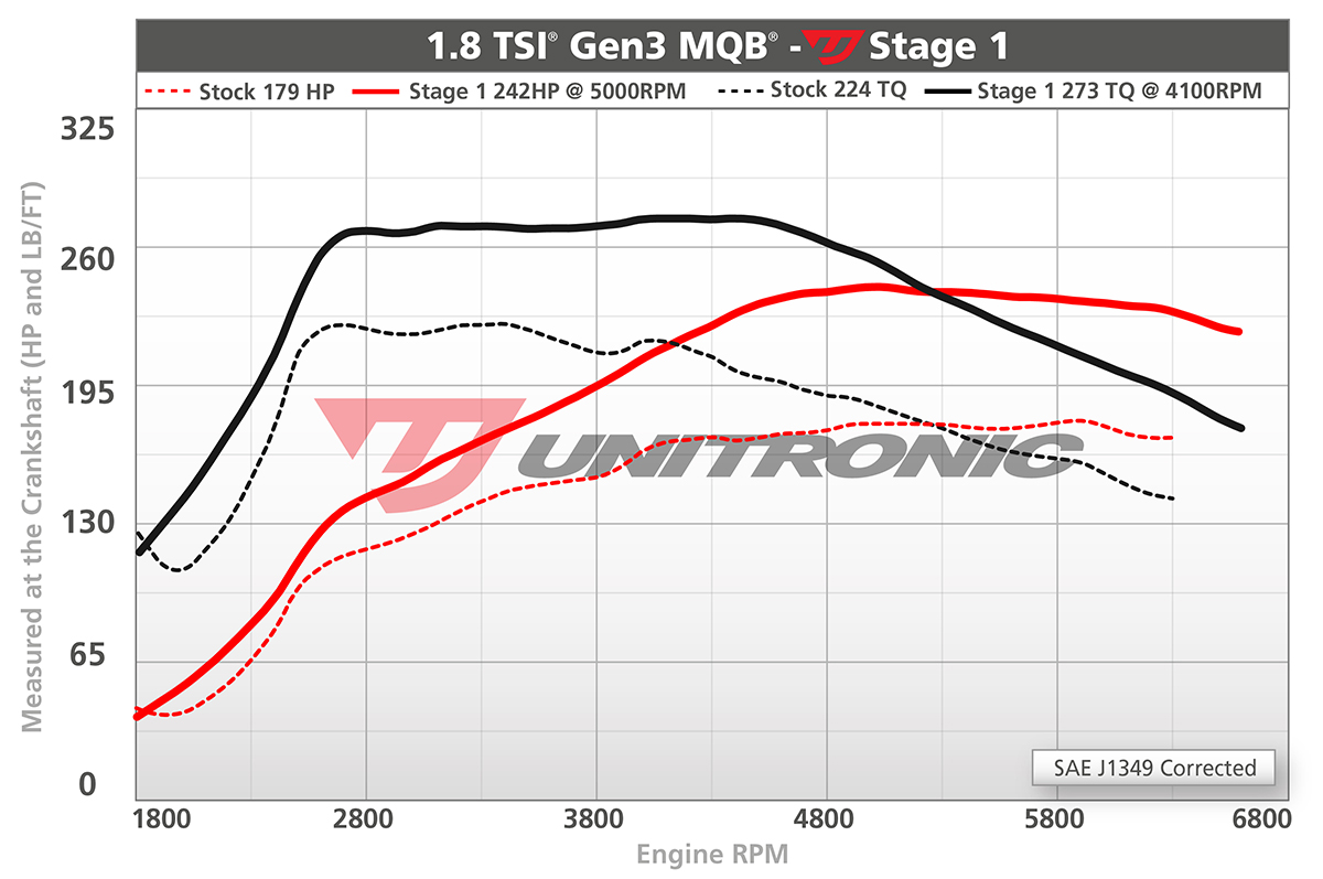 hight resolution of unitronic stage 1 242hp 273lb ft