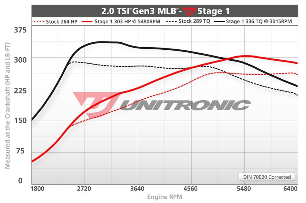 medium resolution of audi a4 b9 2 0 tsi mlb change vehicle dyno image