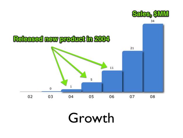 atlassian-growth
