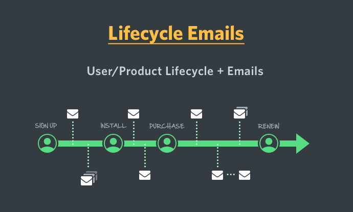 lifecycle-emails
