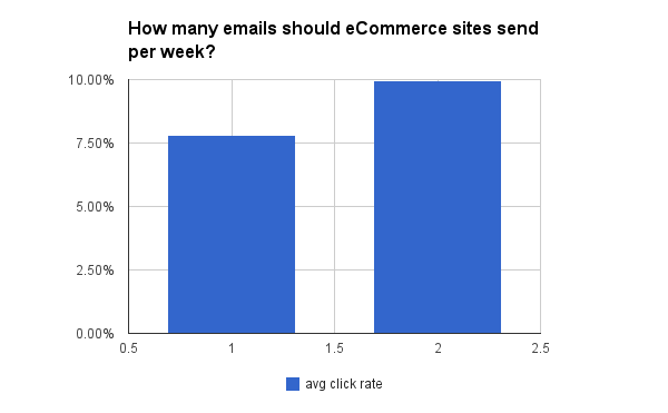 ecommerce email open