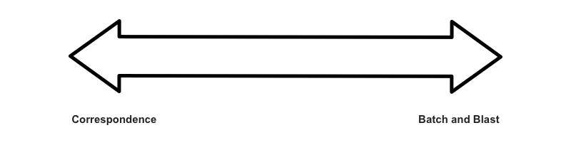 email continuum