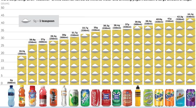 What is SA's Most Sugary Drink?