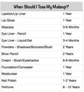 Keep or Toss? Knowing When Good Makeup Has Gone Bad