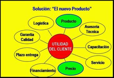 1.Top_Utilidad Cliente