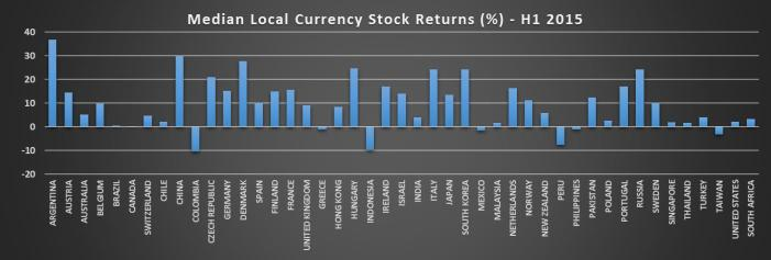 Media Local Currency Stock Returns
