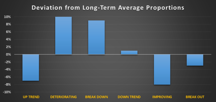 Deviation from Long Term Average Proportions